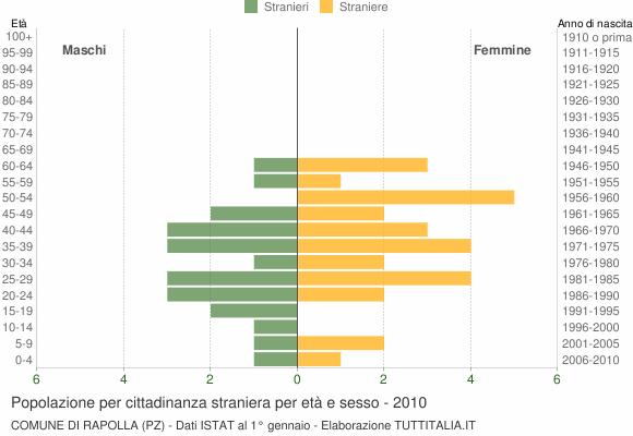 Grafico cittadini stranieri - Rapolla 2010