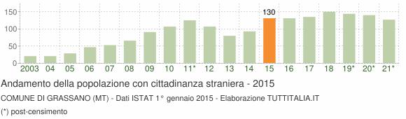 Grafico andamento popolazione stranieri Comune di Grassano (MT)