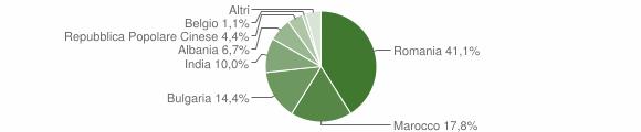 Grafico cittadinanza stranieri - Grassano 2009