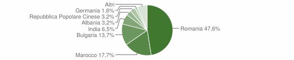 Grafico cittadinanza stranieri - Grassano 2011