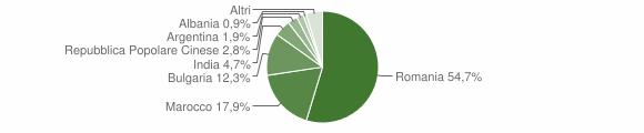Grafico cittadinanza stranieri - Grassano 2012