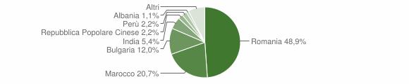 Grafico cittadinanza stranieri - Grassano 2014
