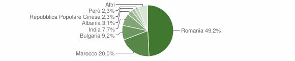 Grafico cittadinanza stranieri - Grassano 2015