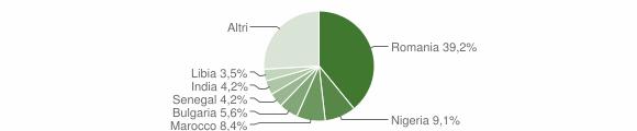 Grafico cittadinanza stranieri - Grassano 2019