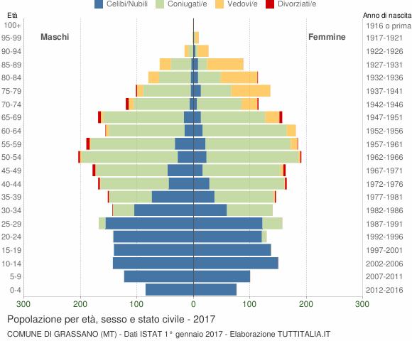 Grafico Popolazione per età, sesso e stato civile Comune di Grassano (MT)