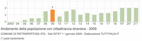 Grafico andamento popolazione stranieri Comune di Pietrapertosa (PZ)