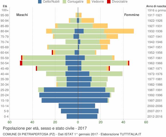 Grafico Popolazione per età, sesso e stato civile Comune di Pietrapertosa (PZ)