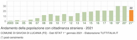 Grafico andamento popolazione stranieri Comune di Savoia di Lucania (PZ)