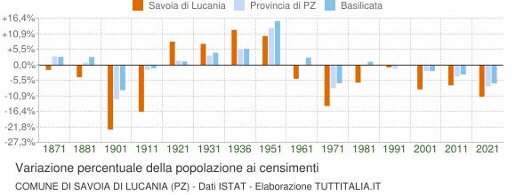 Grafico variazione percentuale della popolazione Comune di Savoia di Lucania (PZ)