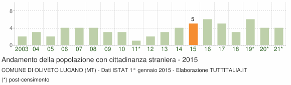 Grafico andamento popolazione stranieri Comune di Oliveto Lucano (MT)