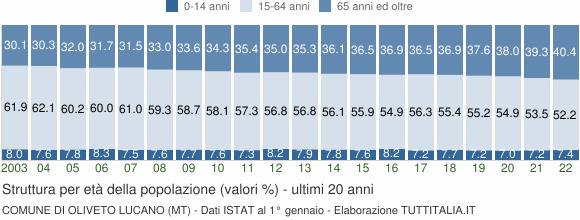 Grafico struttura della popolazione Comune di Oliveto Lucano (MT)