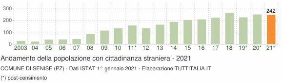 Grafico andamento popolazione stranieri Comune di Senise (PZ)