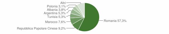 Grafico cittadinanza stranieri - Senise 2012