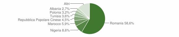 Grafico cittadinanza stranieri - Senise 2019