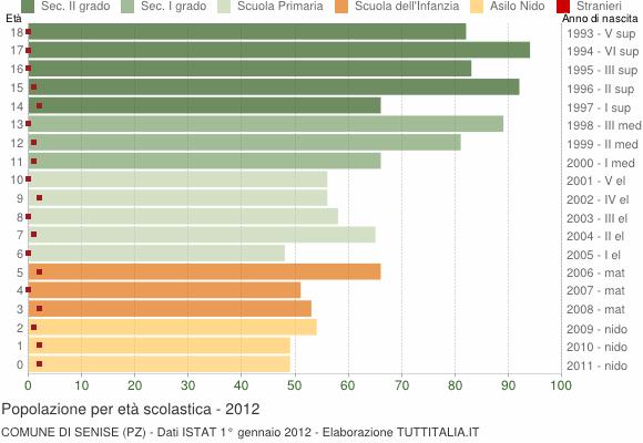 Grafico Popolazione in età scolastica - Senise 2012