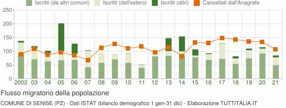 Flussi migratori della popolazione Comune di Senise (PZ)