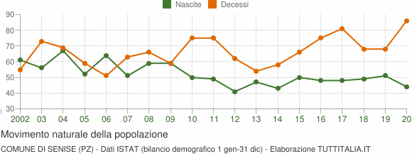 Grafico movimento naturale della popolazione Comune di Senise (PZ)