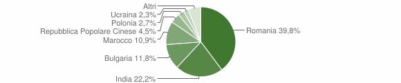 Grafico cittadinanza stranieri - Genzano di Lucania 2018