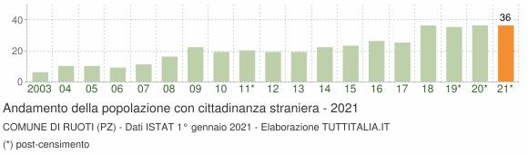 Grafico andamento popolazione stranieri Comune di Ruoti (PZ)