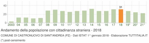 Grafico andamento popolazione stranieri Comune di Castronuovo di Sant'Andrea (PZ)