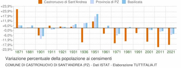 Grafico variazione percentuale della popolazione Comune di Castronuovo di Sant'Andrea (PZ)