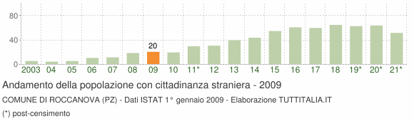 Grafico andamento popolazione stranieri Comune di Roccanova (PZ)