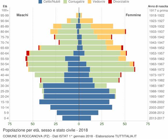 Grafico Popolazione per età, sesso e stato civile Comune di Roccanova (PZ)