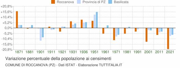 Grafico variazione percentuale della popolazione Comune di Roccanova (PZ)