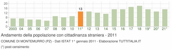Grafico andamento popolazione stranieri Comune di Montemurro (PZ)