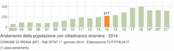 Grafico andamento popolazione stranieri Comune di Irsina (MT)