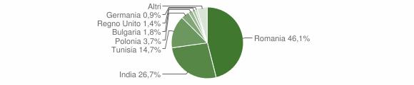 Grafico cittadinanza stranieri - Irsina 2014