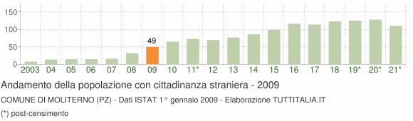 Grafico andamento popolazione stranieri Comune di Moliterno (PZ)
