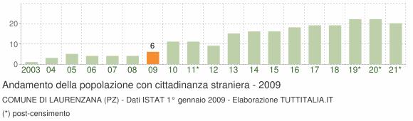 Grafico andamento popolazione stranieri Comune di Laurenzana (PZ)