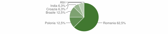 Grafico cittadinanza stranieri - Laurenzana 2015