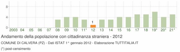 Grafico andamento popolazione stranieri Comune di Calvera (PZ)