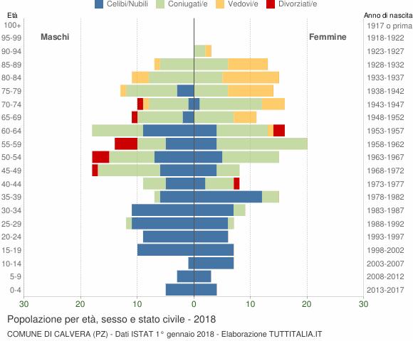 Grafico Popolazione per età, sesso e stato civile Comune di Calvera (PZ)