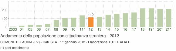 Grafico andamento popolazione stranieri Comune di Lauria (PZ)