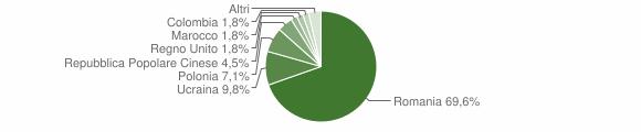 Grafico cittadinanza stranieri - Lauria 2012