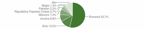 Grafico cittadinanza stranieri - Lauria 2018