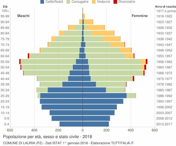 Grafico Popolazione per età, sesso e stato civile Comune di Lauria (PZ)