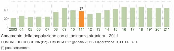 Grafico andamento popolazione stranieri Comune di Trecchina (PZ)