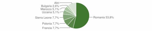 Grafico cittadinanza stranieri - Trecchina 2014
