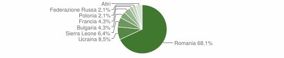 Grafico cittadinanza stranieri - Trecchina 2018