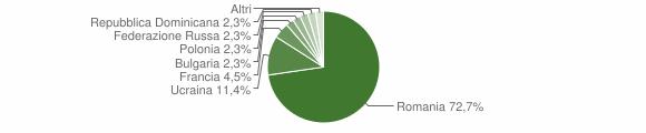 Grafico cittadinanza stranieri - Trecchina 2019