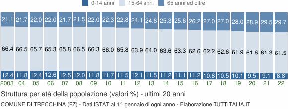 Grafico struttura della popolazione Comune di Trecchina (PZ)