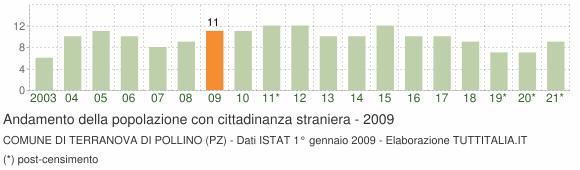 Grafico andamento popolazione stranieri Comune di Terranova di Pollino (PZ)