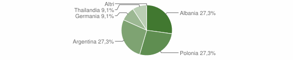 Grafico cittadinanza stranieri - Terranova di Pollino 2009