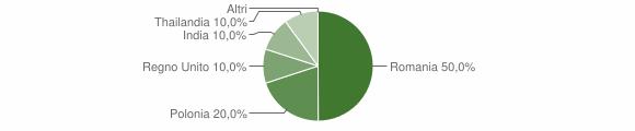 Grafico cittadinanza stranieri - Terranova di Pollino 2016