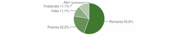 Grafico cittadinanza stranieri - Terranova di Pollino 2018