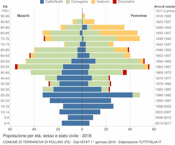Grafico Popolazione per età, sesso e stato civile Comune di Terranova di Pollino (PZ)